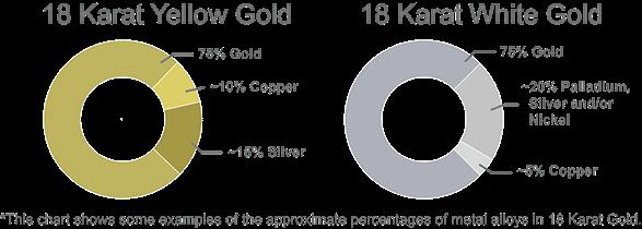 18 k white gold composition