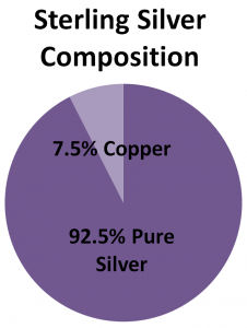 sterling silver composition