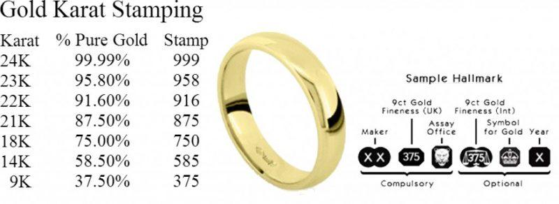 Gold karat stamping chart