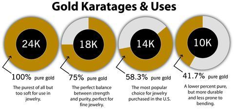Gold karatages