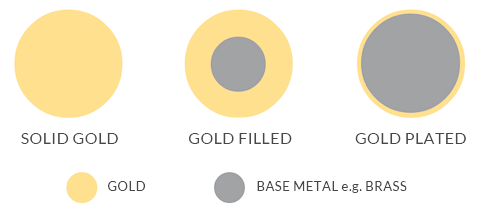 what is gold plated