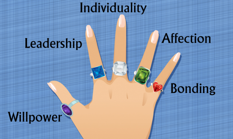 what fingers to wear your rings on