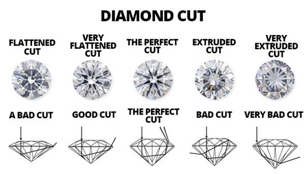 Determining diamond cuts
