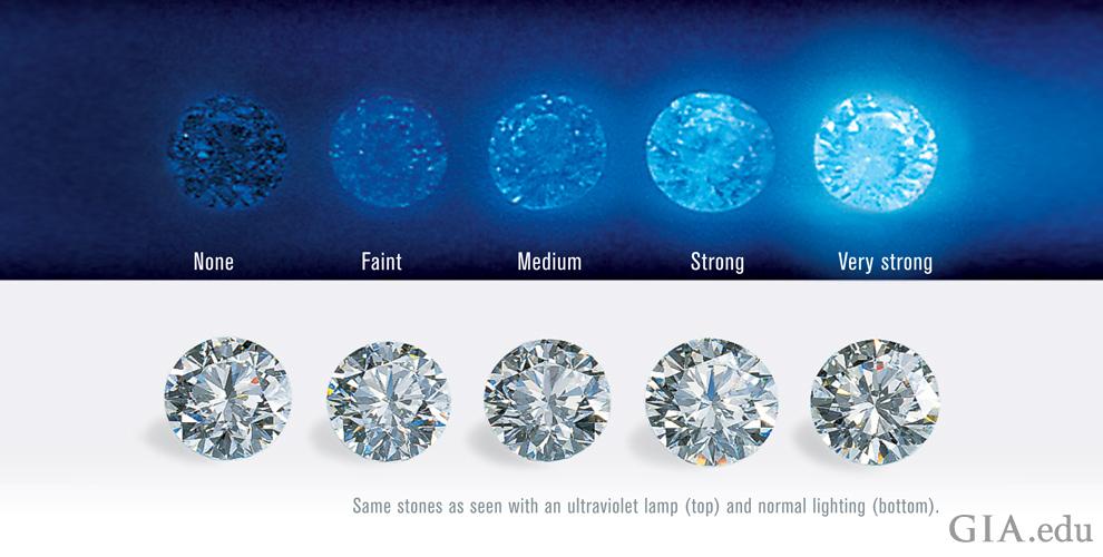 diamond fluorescence explained